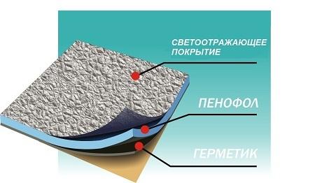 Купить Теплоизоляционный герметик Викар ЛТ (пф) 1000*600*4 мм